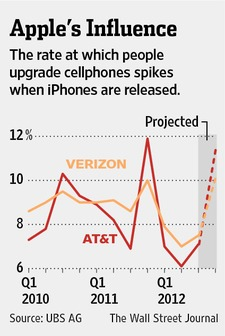 WSJ Graph shows updated data plans