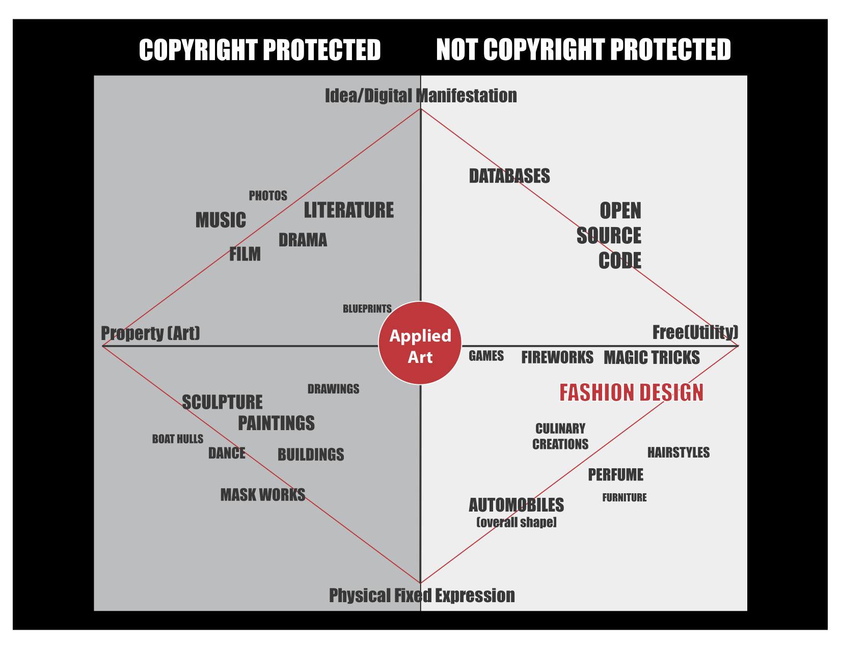 copyright protected and unprotected industries