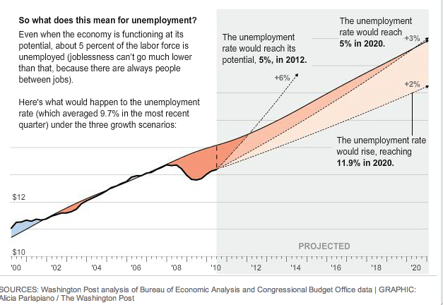 For Unemployment to Decrease Economic growth Needs to Increase A Lot.