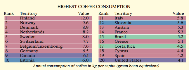 Per capita euro-zone coffee demand is the highes in the world.