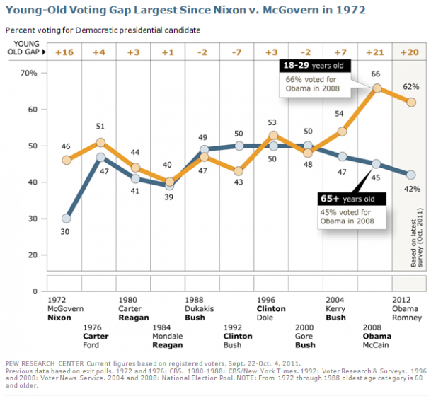 Large in 1972 and then Absent until 2004, the Generation Voting Gap Is Back