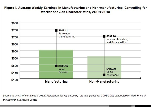 Typical Manufacturing Workers Earn More.