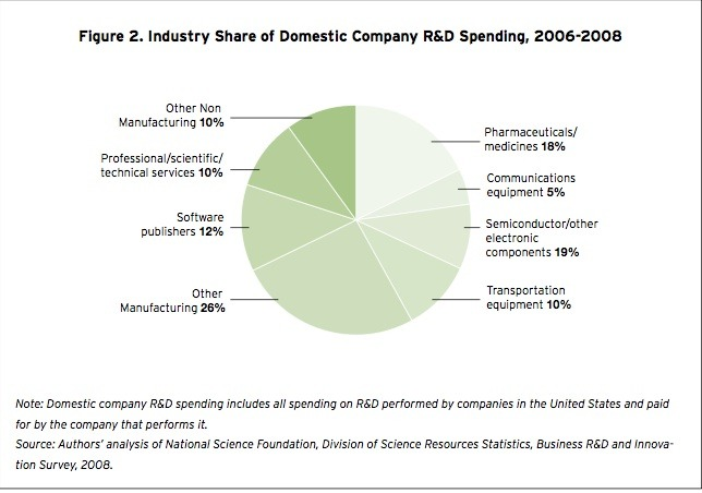 Most R&amp;D Originates in Manufacturing