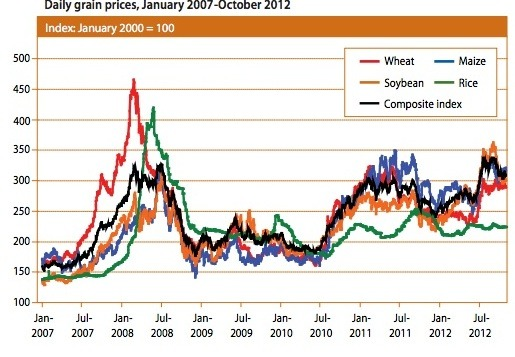 World Grain Prices Dip