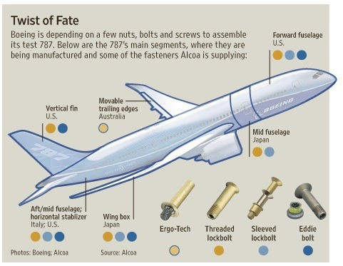 Shown in this WSJ.com, the Boeing Dreamliner fuselage is sort of like the UN. picture, Alcoa plane fasteners