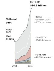 Washington Post data from 2011. Now the total would be over $16 trillions but the holders remain very similar.