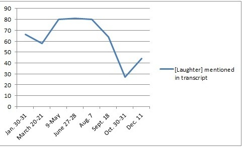 In its humor chart, the National Journal doubled the laughter incidents from single day meetings so they could be compared more accurately to 2 day meeting.