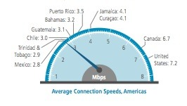 Internet Connection Speeds Americas