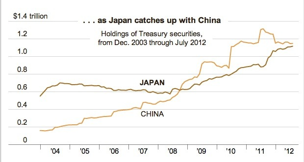 Japan seems to be catching up to China.