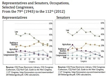 Occupations of US Senators and Representatives