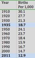 Births per 1,000