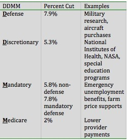 Sequester Examples