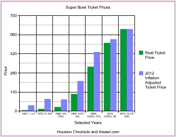 """The green bar indicates the what people paid for a """"cheap"""" ticket. The adjacent blue bar is what that ticket price  would equal  in 2012 prices. So, someone paid $125 in 1990 which would be $219.58 in 2012 dollars. ticket's face value was $600."""