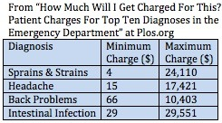 Emergency Room Charges