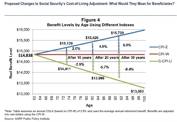 CPI-E is a market basket based on typical elderly purchases. C-CPI-U is chained CPI. CPI-W is the current CPI market basket used to calculate social security COLAs.
