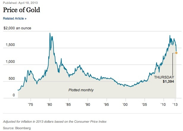 Gold Price from Bloomberg