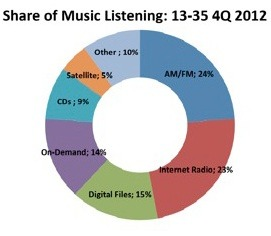 Music listening by 13-35 year olds