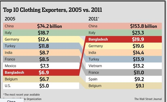 The World's Leading Clothing Exporters from WSJ.com