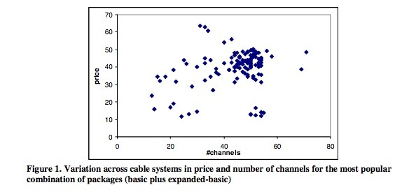 From &quot;Unbundling Cable Television:An Empirical Investigation&quot; by Dmitri Byzalov