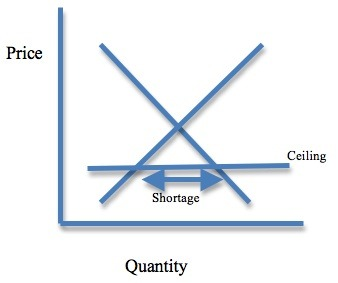 Even with a 20% increase in prices, if the ceiling is below equilibrium, shortages result.
