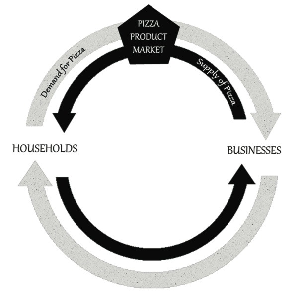 Circular Flow Product Markets