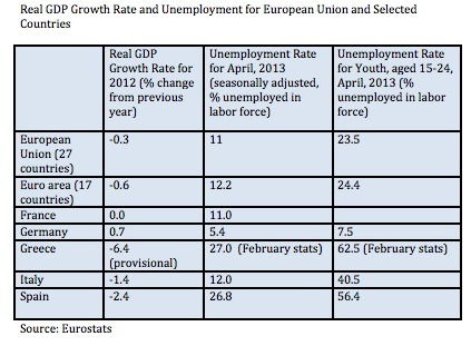 European Union GDP and Unemployment