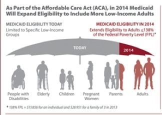 "The Affordable Care Act extends the Medicare ""umbrella."""