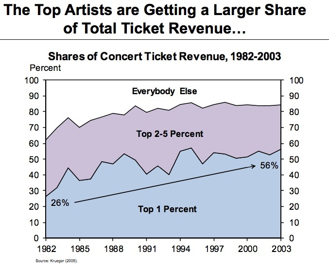 Music Business Revenue