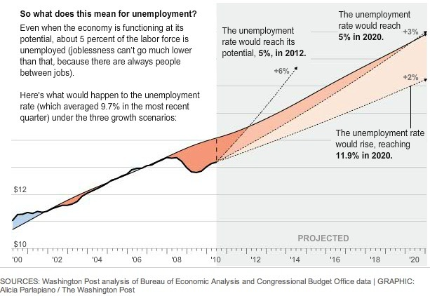 Unemployment and the Output Gap from the Washington Post 2010