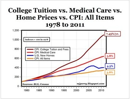 Human Capital college tuition increases