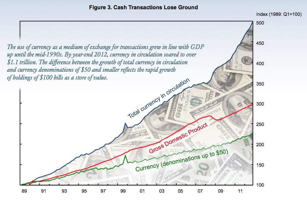 Money Supply and Hundred Dollar Bills