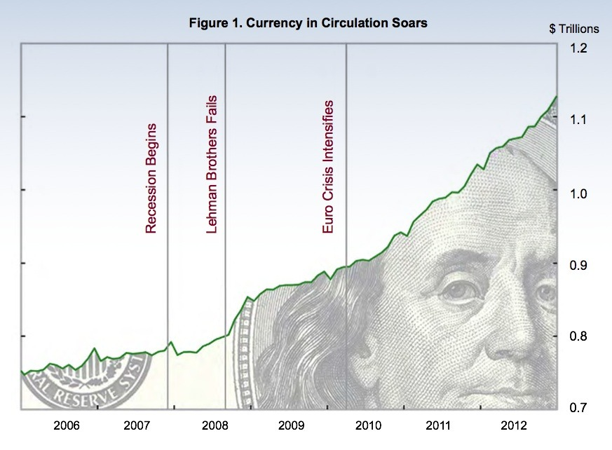 Money Supply: A Cash Mystery