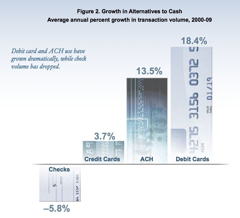 Even though the demand for cash is up, other forms of payments have risen more.
