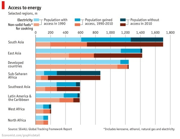 Energy Gap from the economist