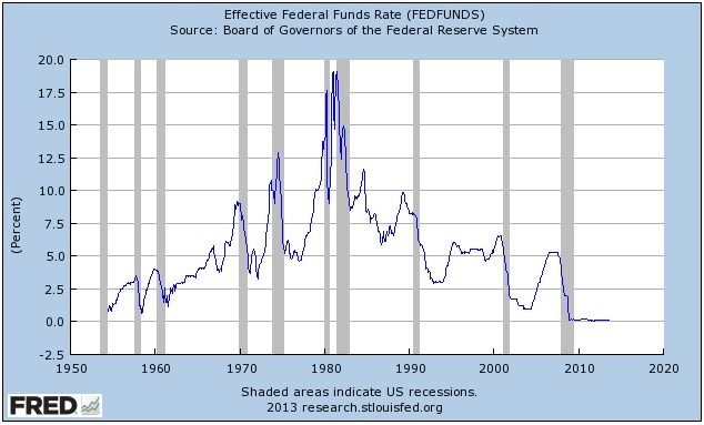 Quantitative Easing interest rates