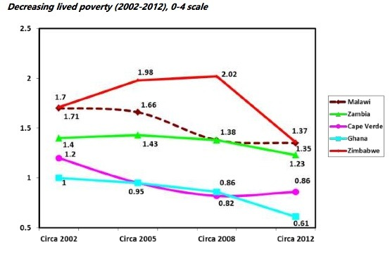 From: Afrobarometer