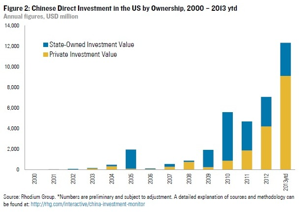 Foreign Direct Investment: Ownership of Chinese firms in the US