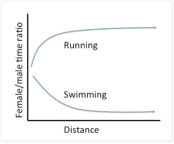 The running gender gap increases with distance nd decreases with swimming