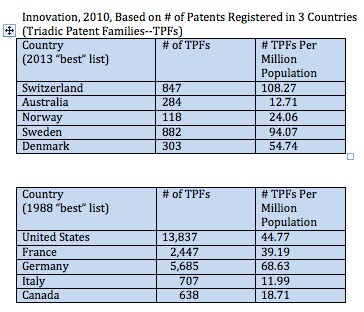 Patents from OECD Statistics