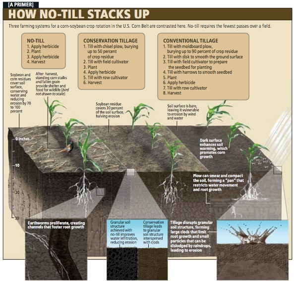 No-till has costs and benefits.