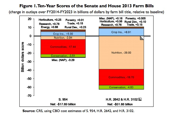 Senate Stats are on the left; the House is on the right.