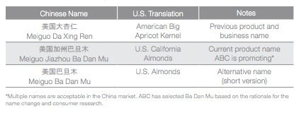 Chinese Demand for Almonds
