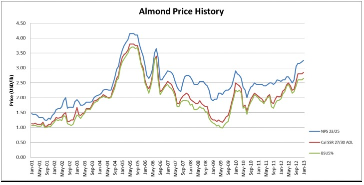 Almond prices