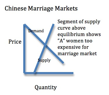 Chinese Marriage Markets demand and supply