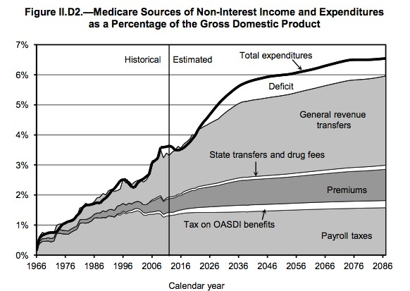 Federal Budget spending on Medicare