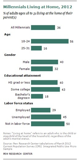 Multi-generational Households Pew