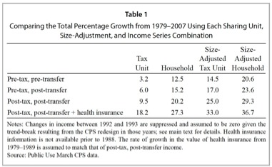 Income Inequality Burkhauser et al