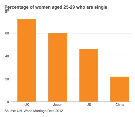 Chinese marriage markets
