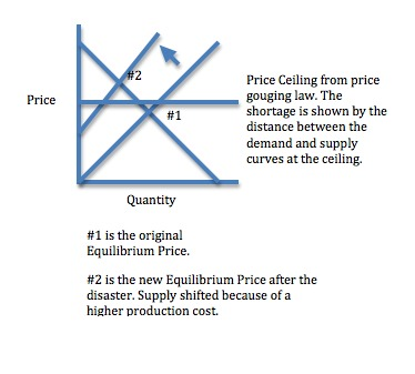 Shortages Result from Price Ceilings