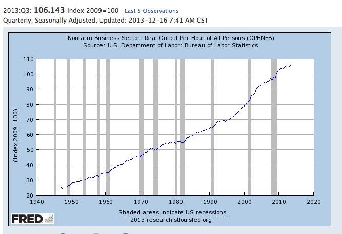US Productivity Reflects Starbucks Labor Productivity